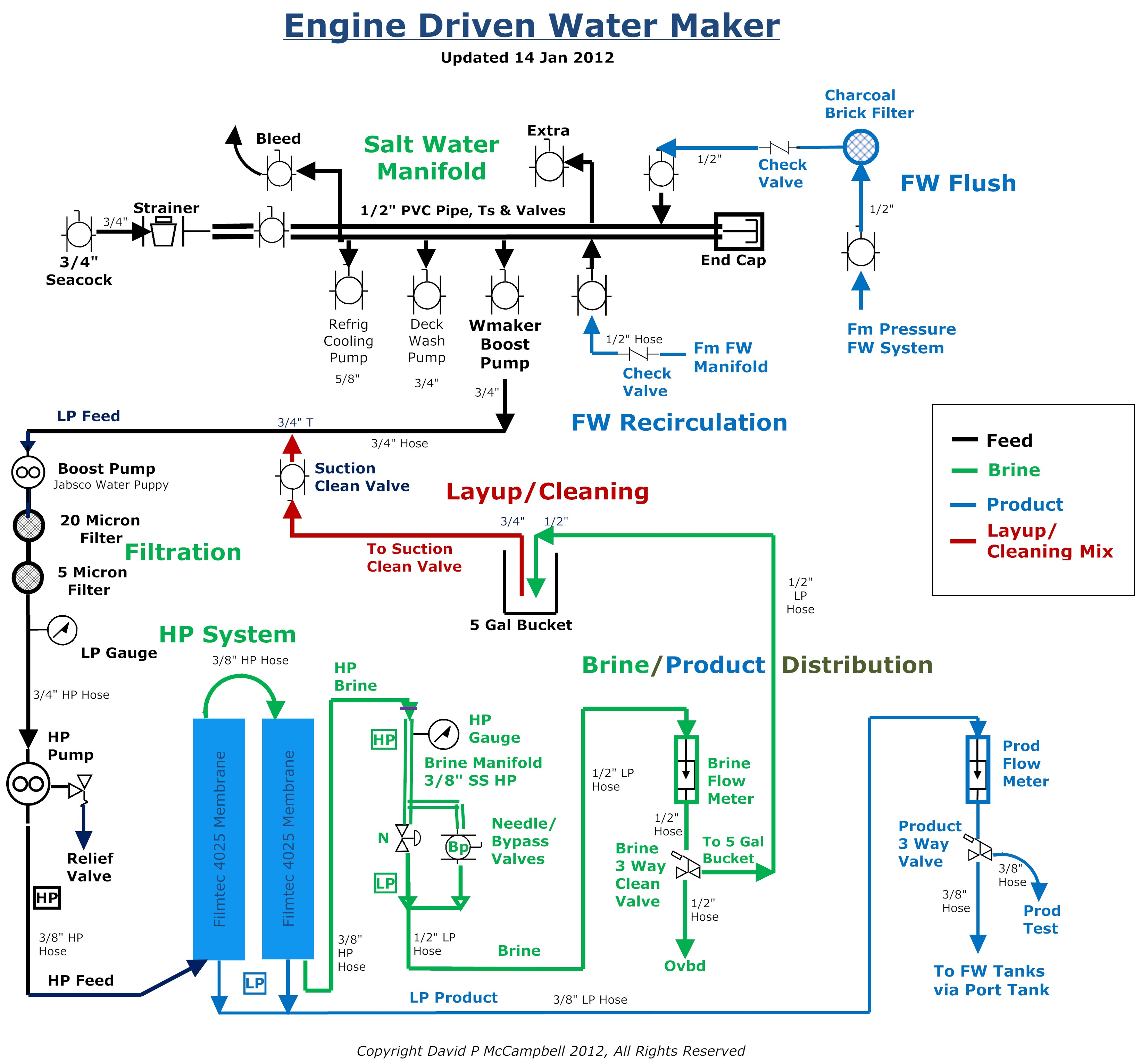 Jabsco Macerator Pump Wiring Diagram